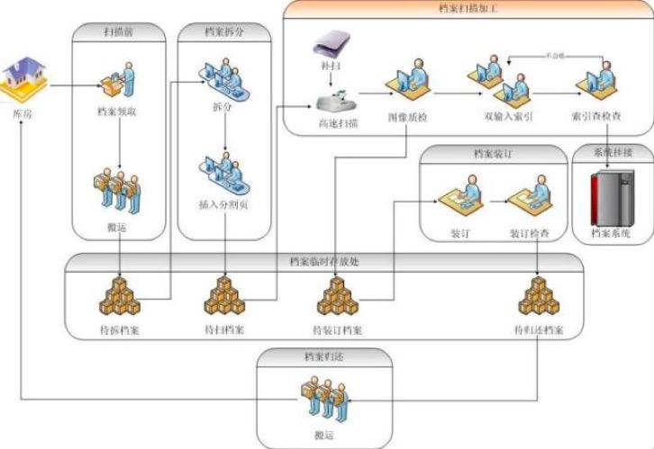 易恒盈通拥有完善和成熟的质量保障和进度控制体系,通过人、工具、流程的有机结合,以工具辅助管理,流程主导实施,进行规范高效的管理,实现网络化、多人协调的服务作业流水线,利用计算机、扫描、OCR、数字摄影(录音、录像)、数据库、多媒体、存储等技术把各种载体的档案资源转化为数字化档案信息。